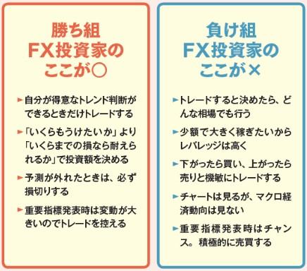 FX 失敗
