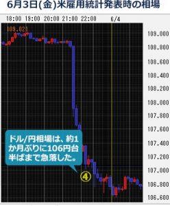 FX 米ドル強弱