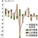 FX 日本経済指標